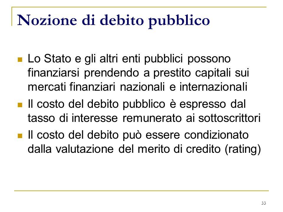 33 Nozione di debito pubblico Lo Stato e gli altri enti pubblici possono finanziarsi prendendo a prestito capitali sui mercati finanziari nazionali e internazionali Il costo del debito pubblico è espresso dal tasso di interesse remunerato ai sottoscrittori Il costo del debito può essere condizionato dalla valutazione del merito di credito (rating)