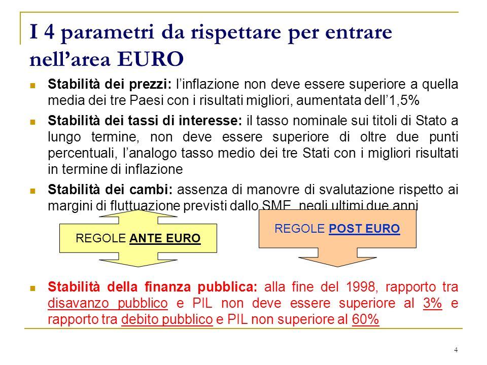 4 I 4 parametri da rispettare per entrare nellarea EURO Stabilità dei prezzi: linflazione non deve essere superiore a quella media dei tre Paesi con i