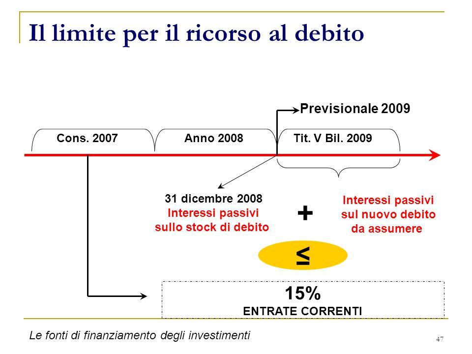 47 Il limite per il ricorso al debito 15% ENTRATE CORRENTI Previsionale 2009 + 31 dicembre 2008 Interessi passivi sullo stock di debito Cons. 2007 Ann
