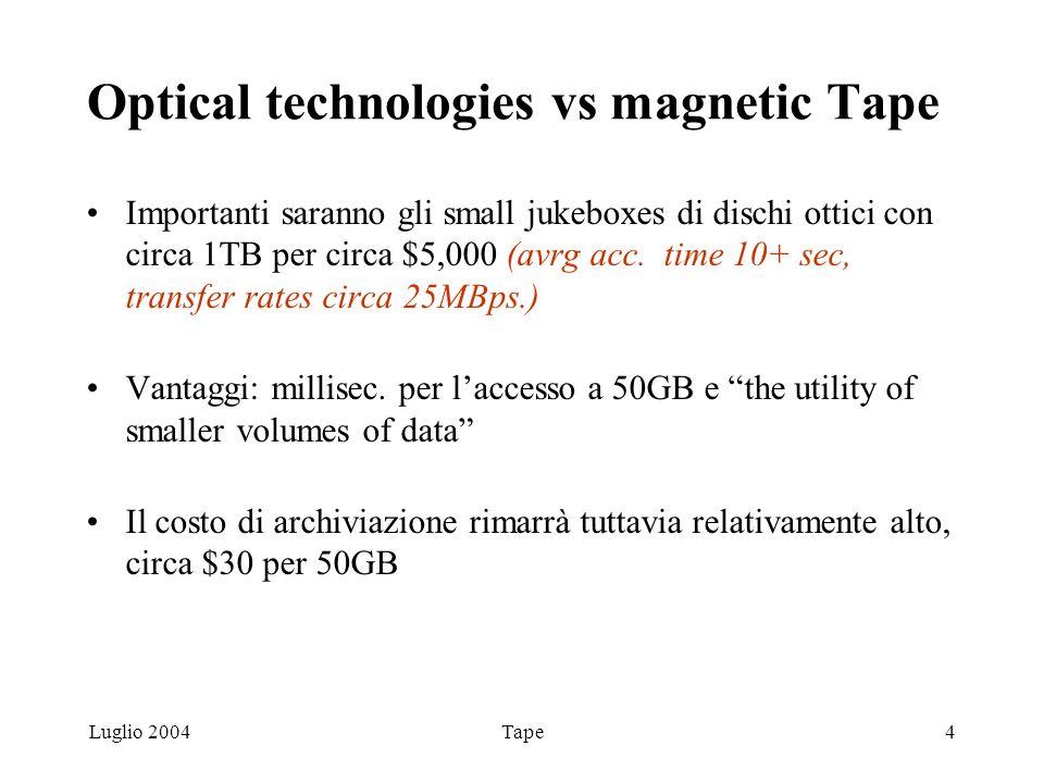 Luglio 2004Tape4 Optical technologies vs magnetic Tape Importanti saranno gli small jukeboxes di dischi ottici con circa 1TB per circa $5,000 (avrg acc.