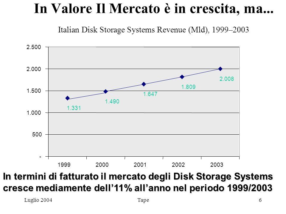 Luglio 2004Tape7 Ma la crescita è nellExternal Storage Italian Disk Storage Systems Revenue (Mld), 1999–2003 In termini di fatturato il mercato degli External Disk Storage Systems cresce mediamente del 15% allanno nel periodo 1999/2003 46,7% 53,3% 45,4% 54,6% 43,9% 56,1% 40,8% 59,2% 38,9% 61,1% 0% 10% 20% 30% 40% 50% 60% 70% 80% 90% 100% 19992000200120022003 External Internal