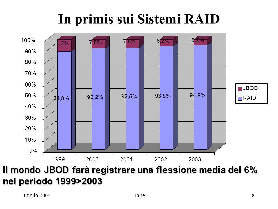 Luglio 2004Tape8 In primis sui Sistemi RAID Il mondo JBOD farà registrare una flessione media del 6% nel periodo 1999>2003 88,8% 11,2% 92,2% 7,8% 92,5% 7,5% 93,8% 6,2% 94,8% 5,2% 0% 10% 20% 30% 40% 50% 60% 70% 80% 90% 100% 19992000200120022003 JBOD RAID