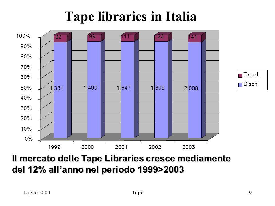Luglio 2004Tape9 Tape libraries in Italia 1.331 92 1.490 99 1.647 111 1.809 123 2.008 141 0% 10% 20% 30% 40% 50% 60% 70% 80% 90% 100% 19992000200120022003 Il mercato delle Tape Libraries cresce mediamente del 12% allanno nel periodo 1999>2003 Tape L.
