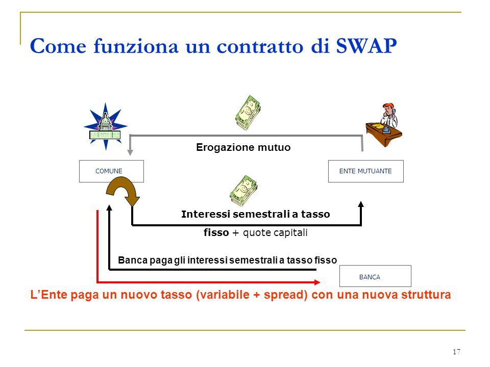 17 Come funziona un contratto di SWAP