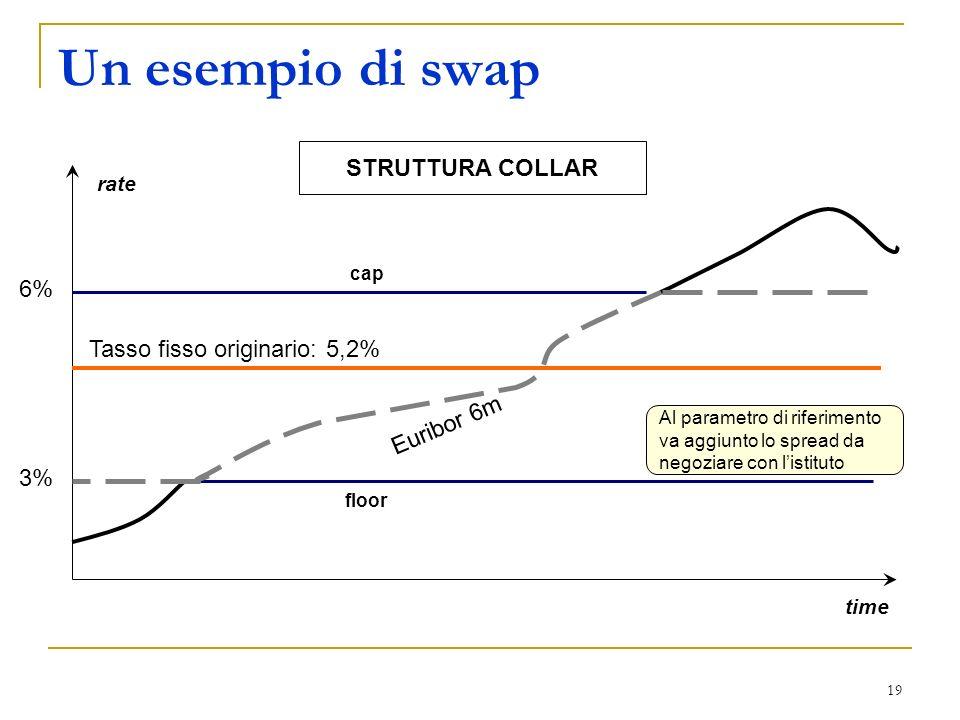 19 Un esempio di swap floor cap 3% 6% Euribor 6m Al parametro di riferimento va aggiunto lo spread da negoziare con listituto rate time STRUTTURA COLLAR Tasso fisso originario: 5,2%