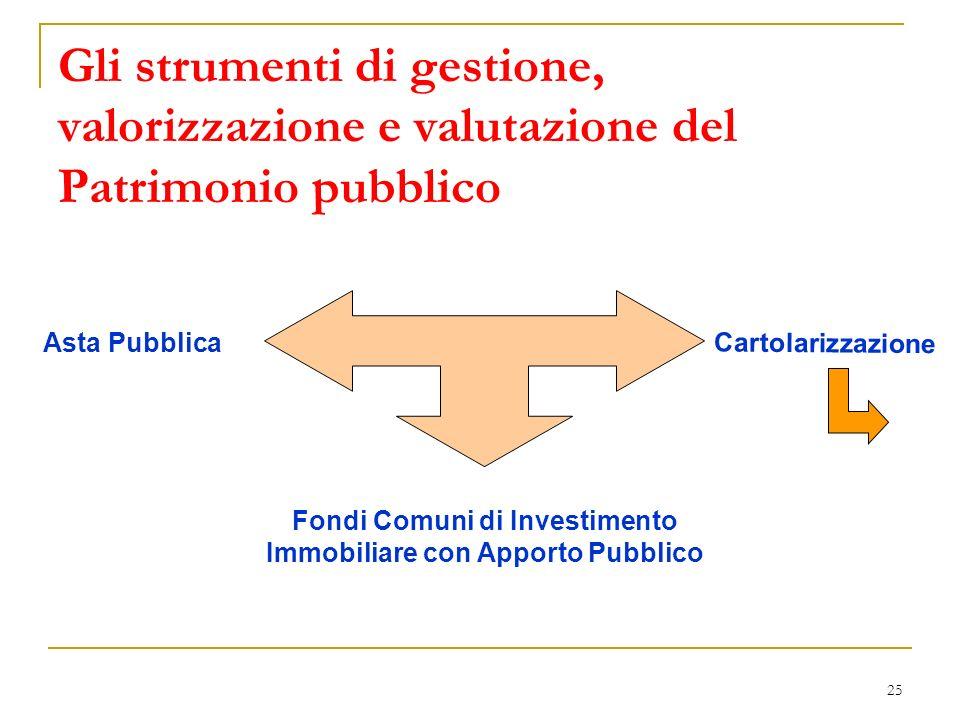 25 Gli strumenti di gestione, valorizzazione e valutazione del Patrimonio pubblico Fondi Comuni di Investimento Immobiliare con Apporto Pubblico Cartolarizzazione Asta Pubblica