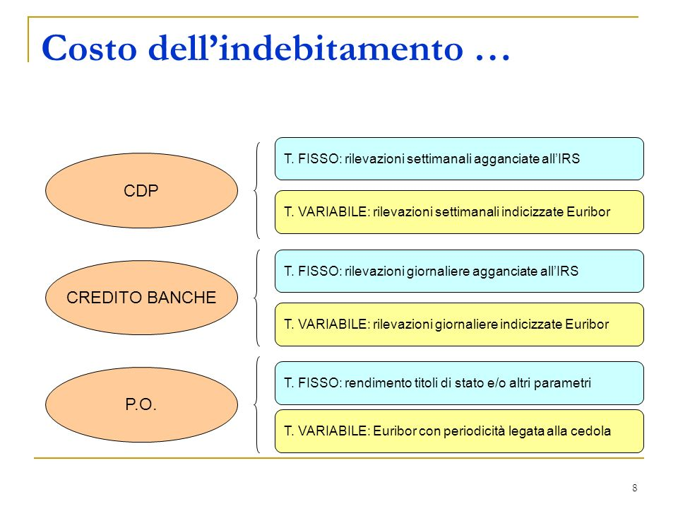8 Costo dellindebitamento … CDP CREDITO BANCHE P.O.