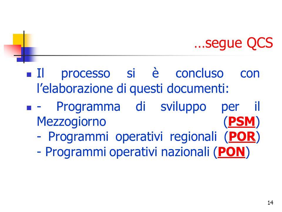 14 …segue QCS Il processo si è concluso con lelaborazione di questi documenti: - Programma di sviluppo per il Mezzogiorno (PSM) - Programmi operativi regionali (POR) - Programmi operativi nazionali (PON)PSMPORPON