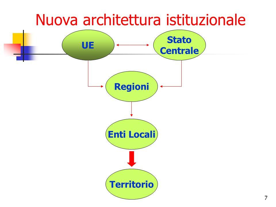 7 Nuova architettura istituzionale UE Stato Centrale Regioni Enti Locali Territorio