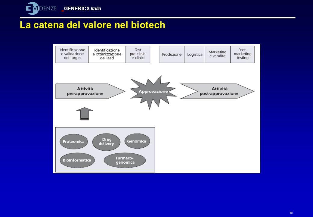 GENERICS Italia 10 La catena del valore nel biotech