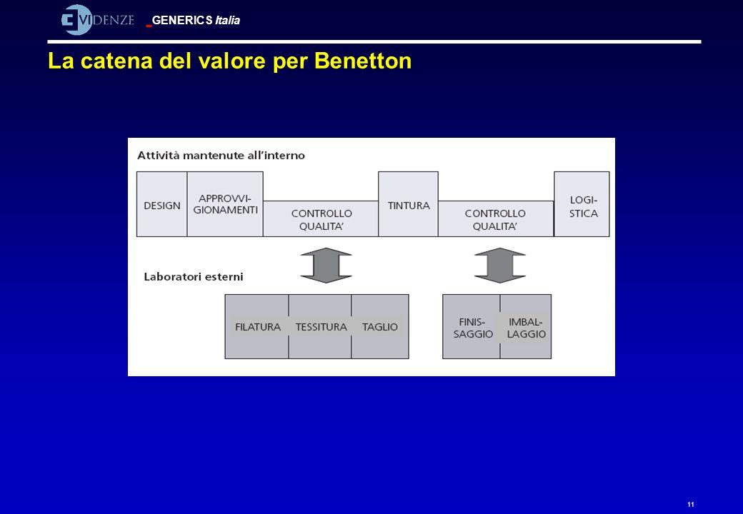 GENERICS Italia 11 La catena del valore per Benetton