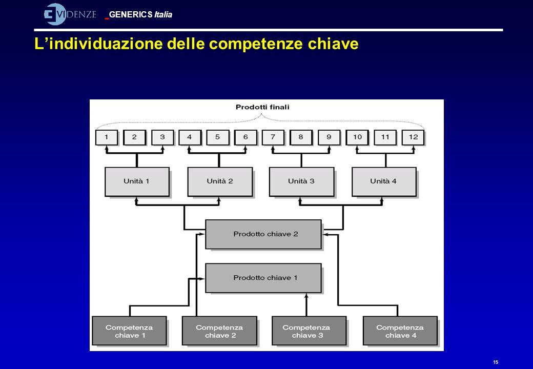 GENERICS Italia 15 Lindividuazione delle competenze chiave