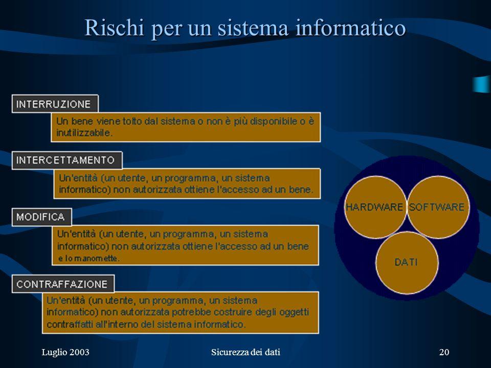 Luglio 2003Sicurezza dei dati20 Rischi per un sistema informatico