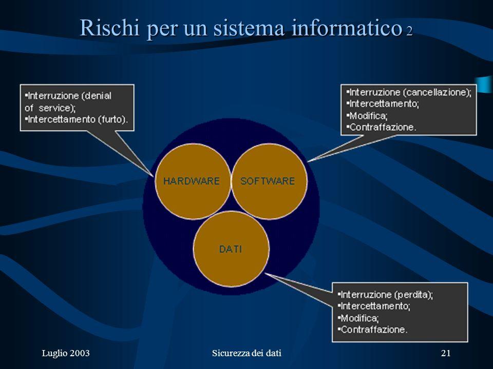 Luglio 2003Sicurezza dei dati21 Rischi per un sistema informatico 2