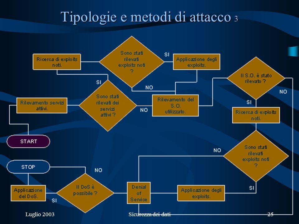 Luglio 2003Sicurezza dei dati25 Tipologie e metodi di attacco 3