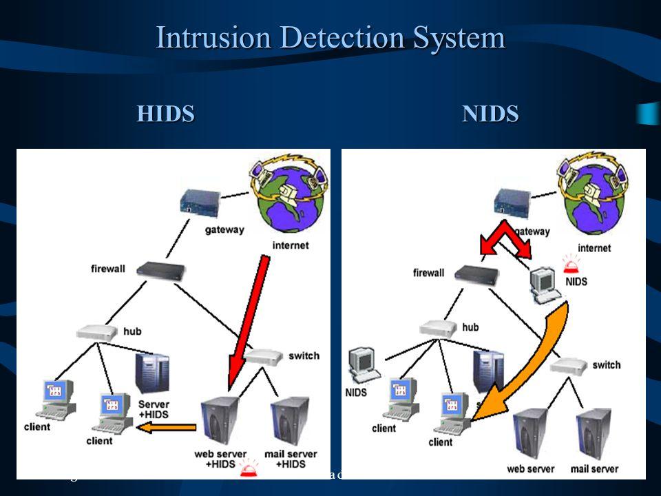 Luglio 2003Sicurezza dei dati35 Intrusion Detection System HIDSNIDS