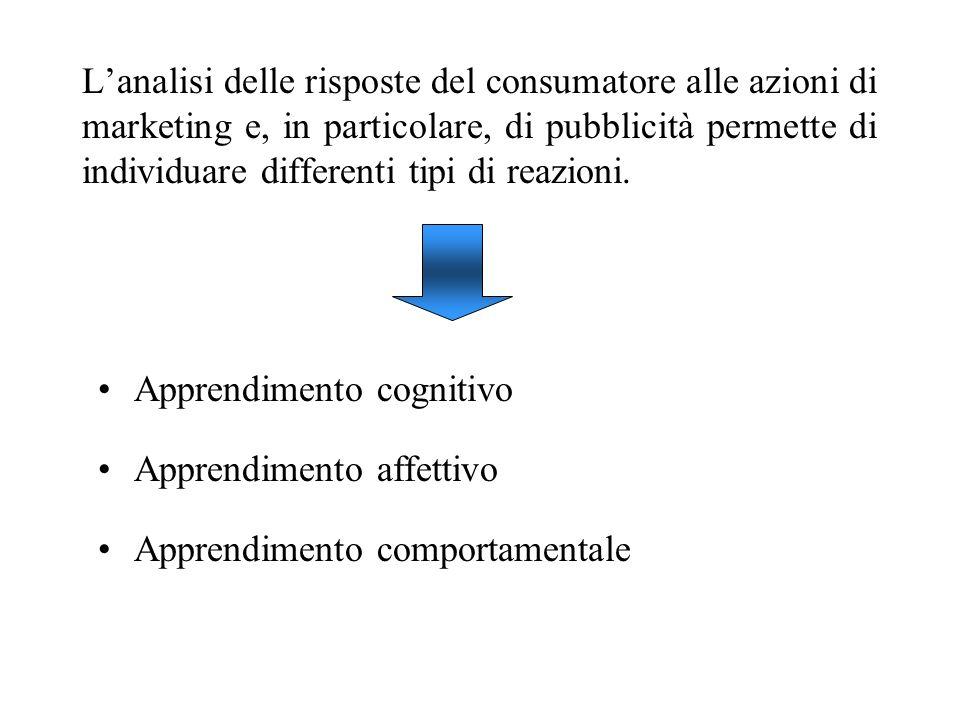 Lanalisi delle risposte del consumatore alle azioni di marketing e, in particolare, di pubblicità permette di individuare differenti tipi di reazioni.