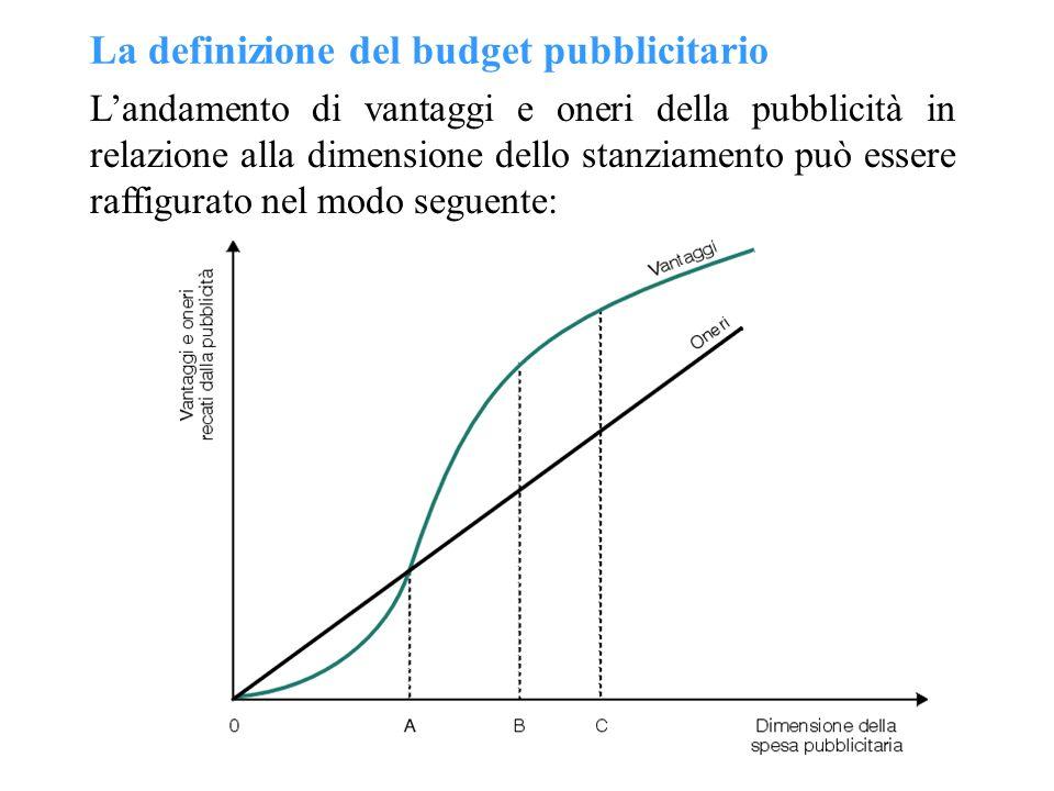 La definizione del budget pubblicitario Landamento di vantaggi e oneri della pubblicità in relazione alla dimensione dello stanziamento può essere raf