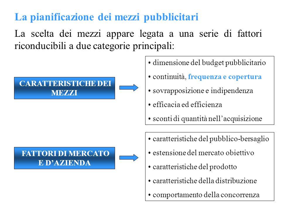 La pianificazione dei mezzi pubblicitari La scelta dei mezzi appare legata a una serie di fattori riconducibili a due categorie principali: CARATTERIS