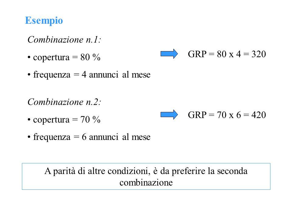Esempio Combinazione n.1: copertura = 80 % frequenza = 4 annunci al mese GRP = 80 x 4 = 320 GRP = 70 x 6 = 420 Combinazione n.2: copertura = 70 % freq