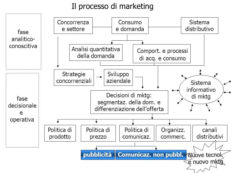 La comunicazione di marketing e il mix promozionale Linsieme degli strumenti con cui è possibile comunicare con il mercato è denominato mix promozionale (o mix di comunicazione) e si compone di cinque fondamentali categorie: La pubblicità Le relazioni esterne di prodotto La vendita personale La promozione delle vendite Il direct marketing