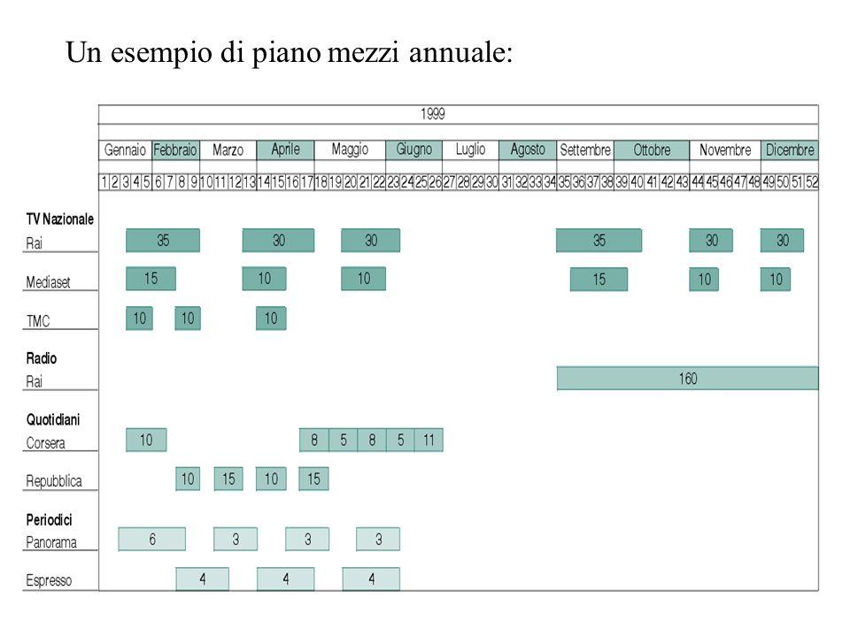 Un esempio di piano mezzi annuale: