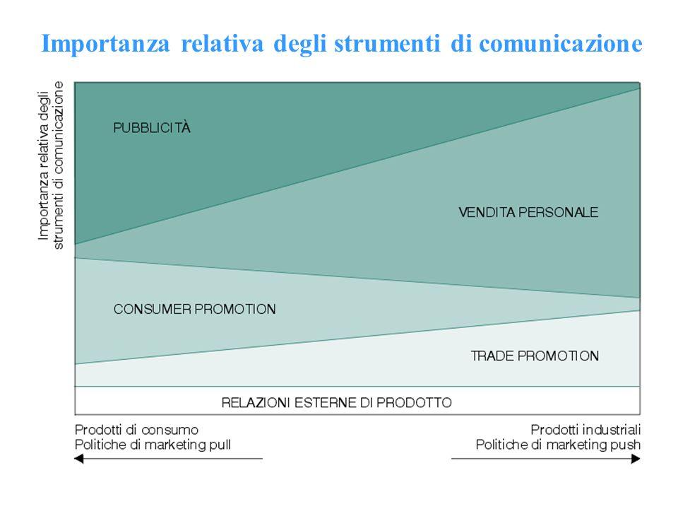 Gli effetti della comunicazione di marketing sulla domanda Le analisi condotte in questambito hanno evidenziato la capacità della pubblicità di agire sulla curva di domanda in conseguenza delle modificazioni delle preferenze dei consumatori.
