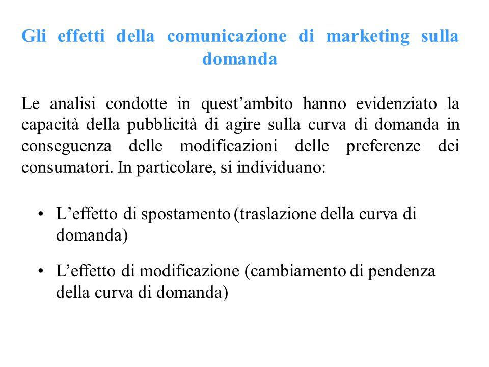 Gli effetti della comunicazione di marketing sulla domanda Le analisi condotte in questambito hanno evidenziato la capacità della pubblicità di agire