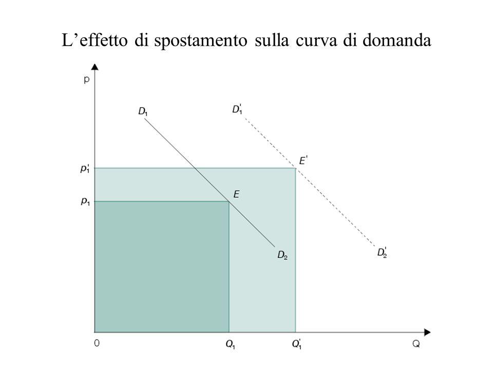 Leffetto di spostamento sulla curva di domanda