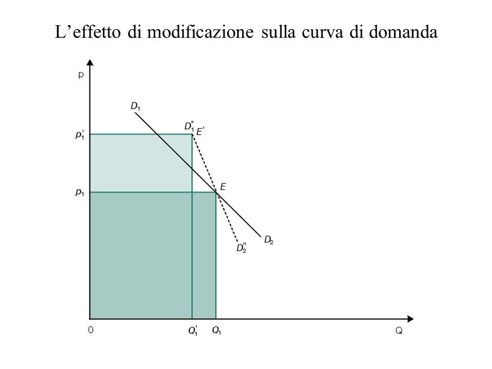 Nella realtà, leffetto di spostamento e di modificazione si trovano spesso associati, provocando contemporaneamente uno spostamento e una modificazione di elasticità della curva di domanda.