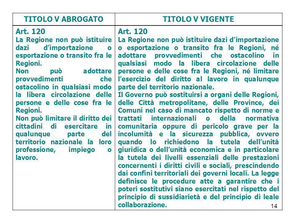 14 TITOLO V ABROGATOTITOLO V VIGENTE Art. 120 La Regione non può istituire dazi dimportazione o esportazione o transito fra le Regioni. Non può adotta
