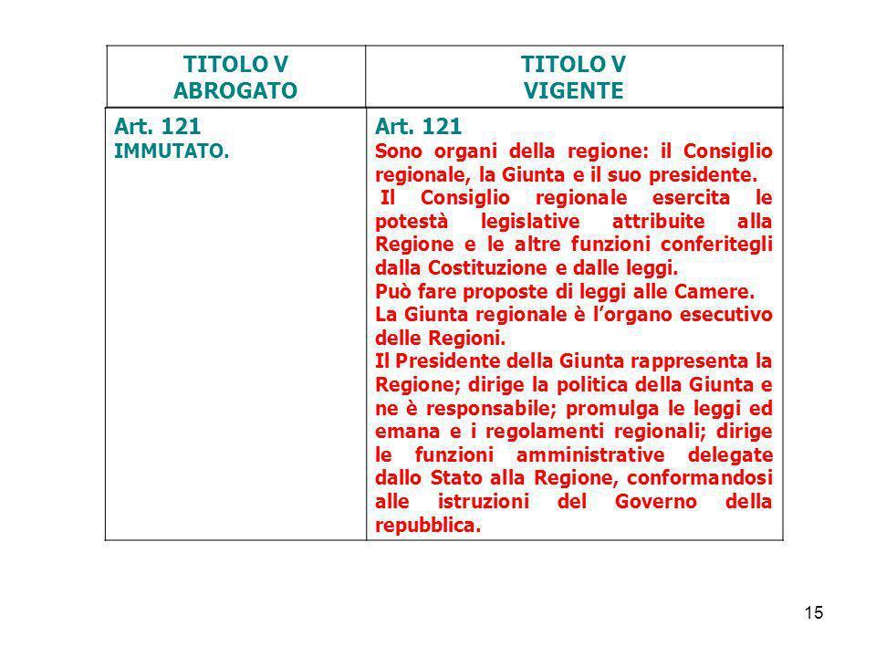 15 TITOLO V ABROGATO TITOLO V VIGENTE Art. 121 IMMUTATO. Art. 121 Sono organi della regione: il Consiglio regionale, la Giunta e il suo presidente. Il