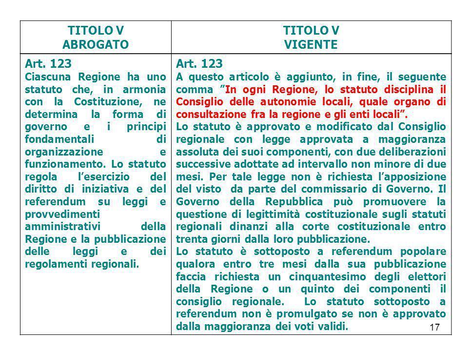 17 TITOLO V ABROGATO TITOLO V VIGENTE Art. 123 Ciascuna Regione ha uno statuto che, in armonia con la Costituzione, ne determina la forma di governo e