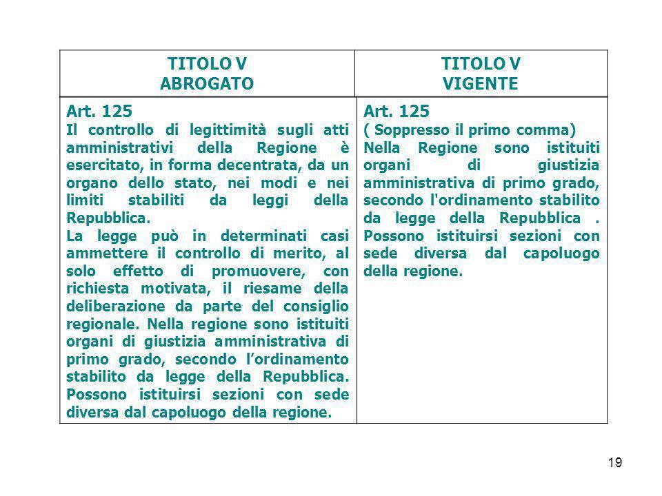 19 TITOLO V ABROGATO TITOLO V VIGENTE Art. 125 Il controllo di legittimità sugli atti amministrativi della Regione è esercitato, in forma decentrata,