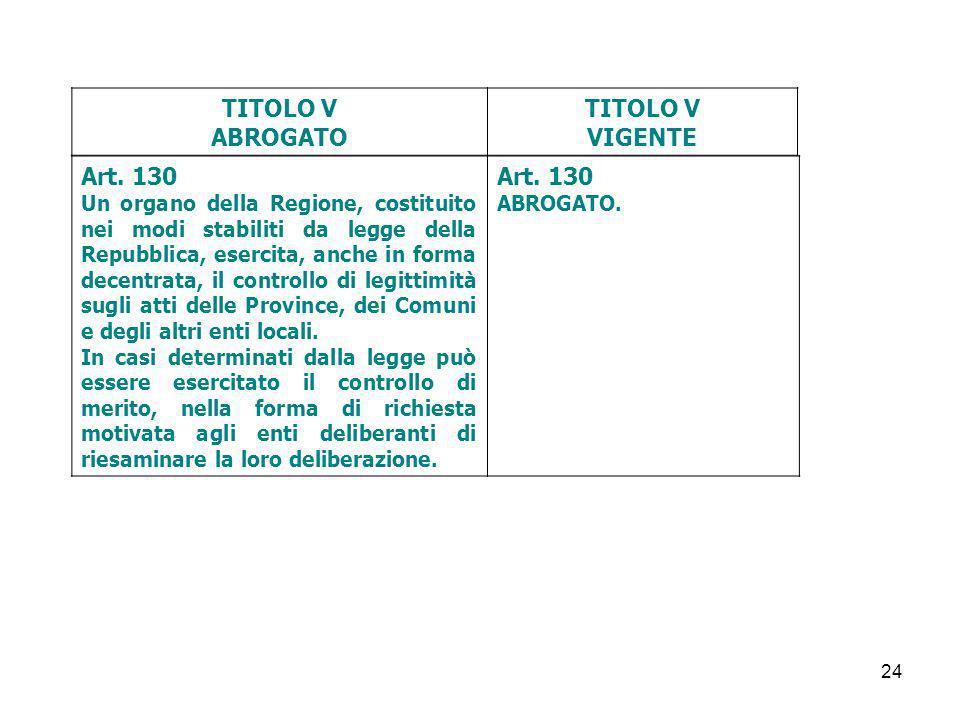 24 TITOLO V ABROGATO TITOLO V VIGENTE Art. 130 Un organo della Regione, costituito nei modi stabiliti da legge della Repubblica, esercita, anche in fo