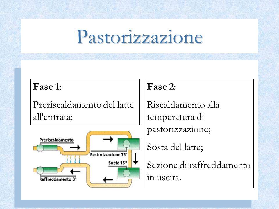 Pastorizzazione Fase 2: Riscaldamento alla temperatura di pastorizzazione; Sosta del latte; Sezione di raffreddamento in uscita. Fase 1: Preriscaldame