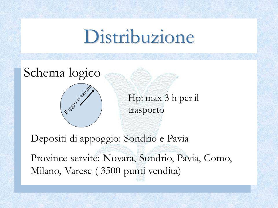Distribuzione Schema logico Raggio dazione Hp: max 3 h per il trasporto Depositi di appoggio: Sondrio e Pavia Province servite: Novara, Sondrio, Pavia