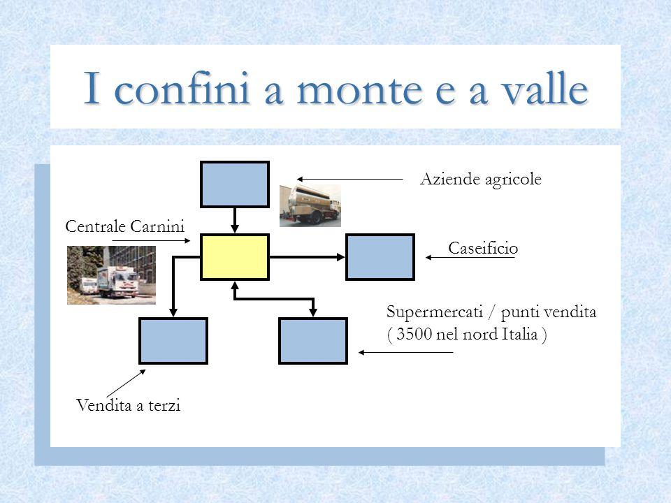 I confini a monte e a valle Aziende agricole Centrale Carnini Caseificio Supermercati / punti vendita ( 3500 nel nord Italia ) Vendita a terzi
