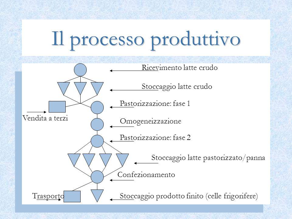 Il processo produttivo Ricevimento latte crudo Stoccaggio latte crudo Pastorizzazione: fase 1 Omogeneizzazione Pastorizzazione: fase 2 Stoccaggio latt