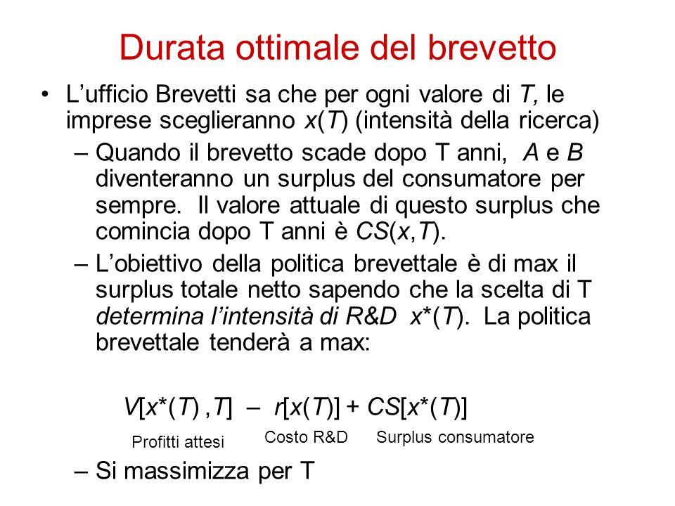 Durata ottimale del brevetto Lufficio Brevetti sa che per ogni valore di T, le imprese sceglieranno x(T) (intensità della ricerca) –Quando il brevetto