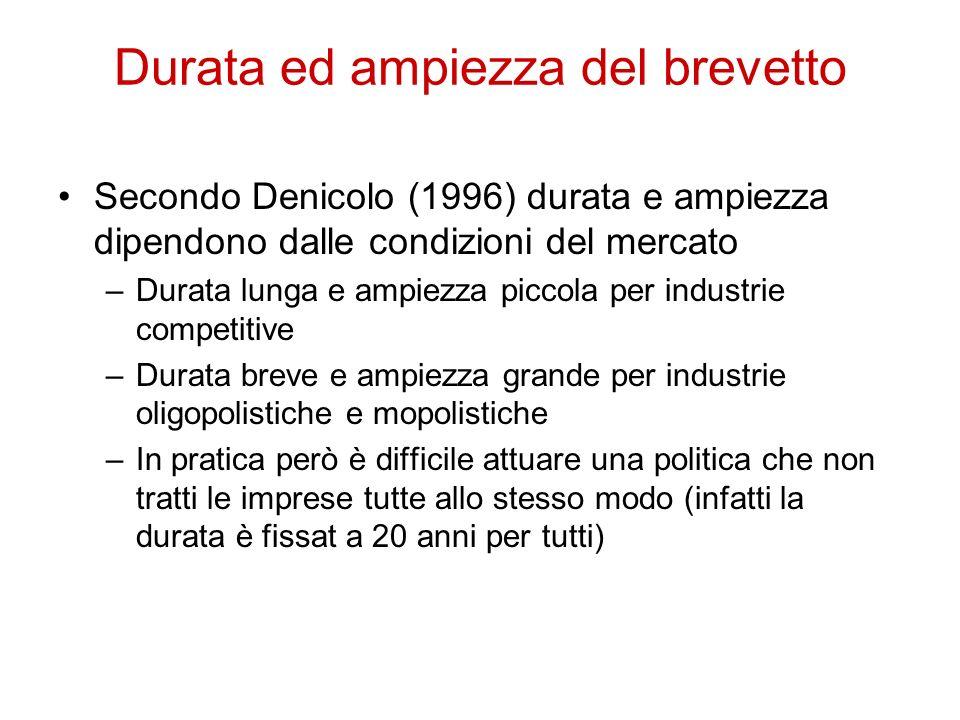 Durata ed ampiezza del brevetto Secondo Denicolo (1996) durata e ampiezza dipendono dalle condizioni del mercato –Durata lunga e ampiezza piccola per