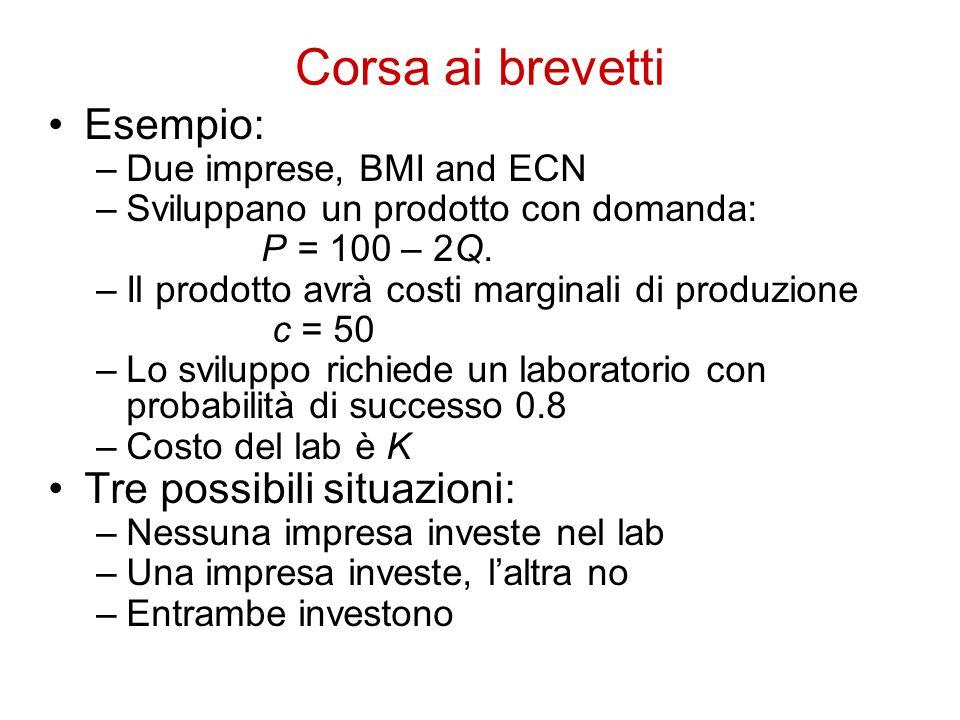 Corsa ai brevetti Esempio: –Due imprese, BMI and ECN –Sviluppano un prodotto con domanda: P = 100 – 2Q. –Il prodotto avrà costi marginali di produzion