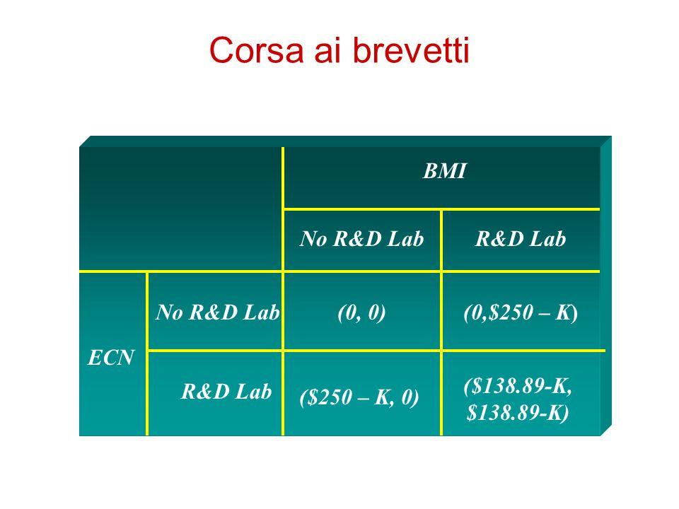 Corsa ai brevetti BMI ECN No R&D Lab R&D Lab (0, 0)(0,$250 – K) ($250 – K, 0) ($138.89-K, $138.89-K)
