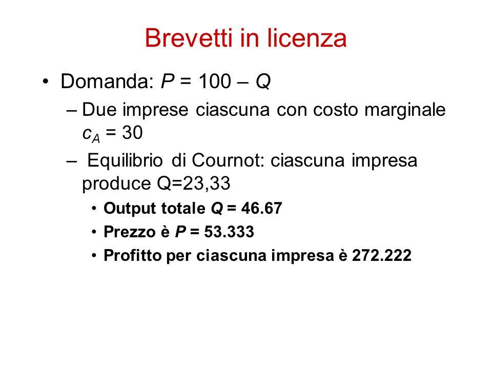 Brevetti in licenza Domanda: P = 100 – Q –Due imprese ciascuna con costo marginale c A = 30 – Equilibrio di Cournot: ciascuna impresa produce Q=23,33