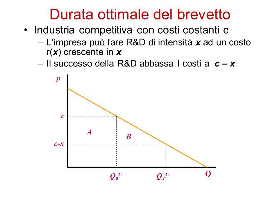 Durata ottimale del brevetto Industria competitiva con costi costanti c –Limpresa può fare R&D di intensità x ad un costo r(x) crescente in x –Il succ