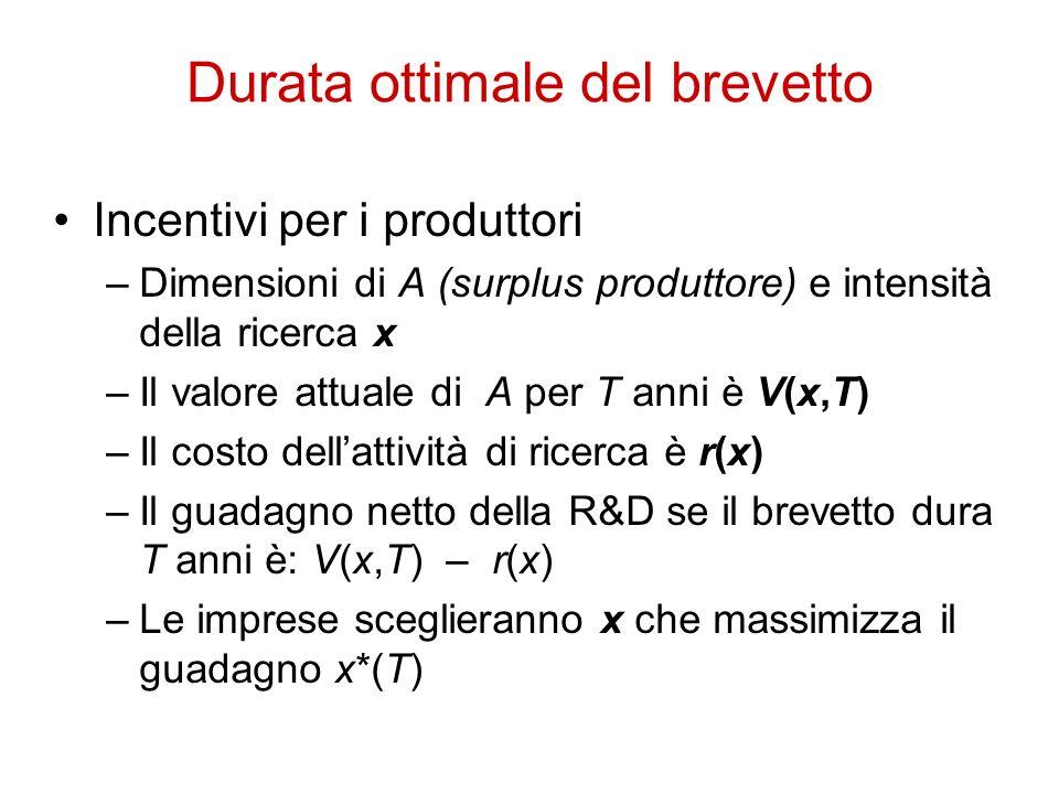 Durata ottimale del brevetto Incentivi per i produttori –Dimensioni di A (surplus produttore) e intensità della ricerca x –Il valore attuale di A per