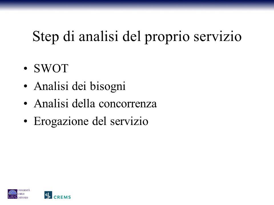 Step di analisi del proprio servizio SWOT Analisi dei bisogni Analisi della concorrenza Erogazione del servizio