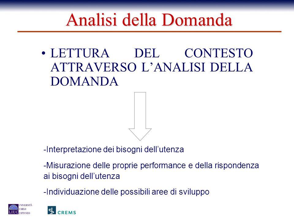 LETTURA DEL CONTESTO ATTRAVERSO LANALISI DELLA DOMANDA -Interpretazione dei bisogni dellutenza -Misurazione delle proprie performance e della risponde