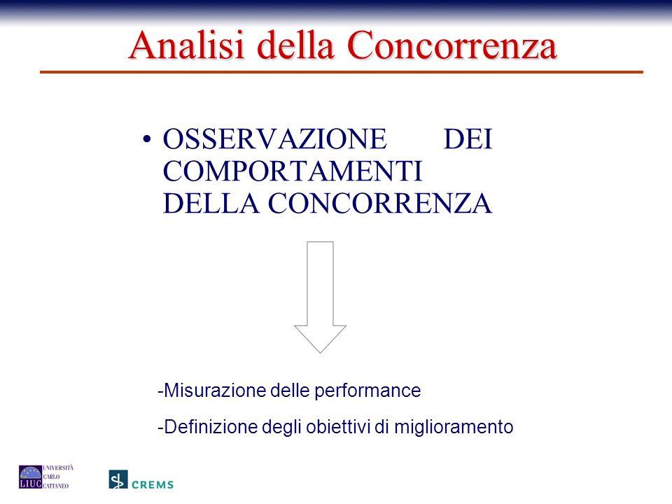 OSSERVAZIONE DEI COMPORTAMENTI DELLA CONCORRENZA -Misurazione delle performance -Definizione degli obiettivi di miglioramento Analisi della Concorrenz