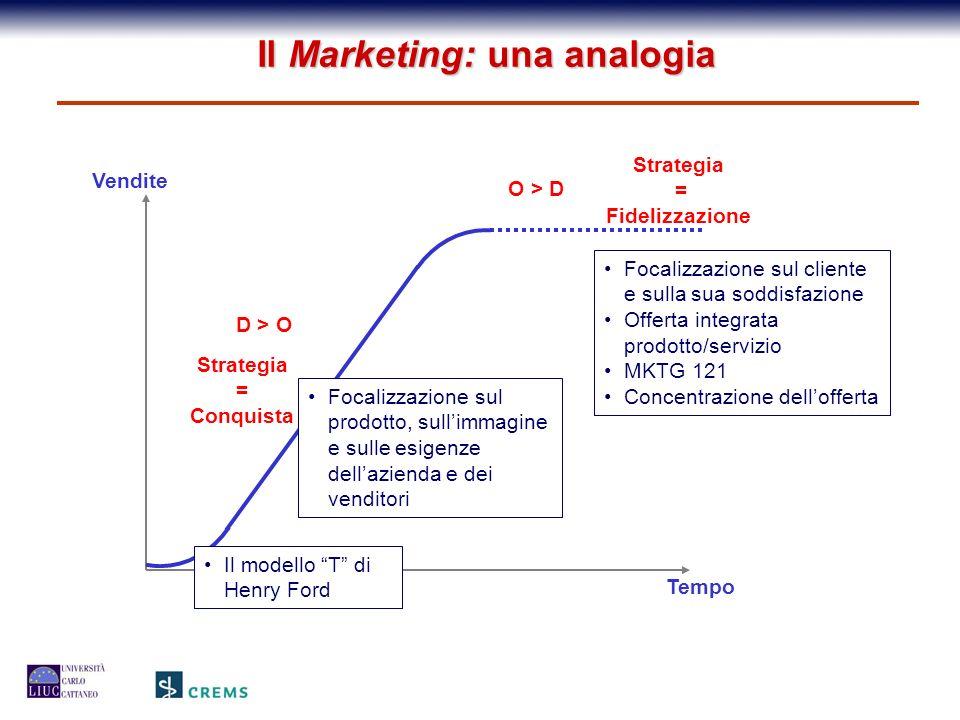 O > D Strategia = Conquista D > O Strategia = Fidelizzazione Vendite Tempo Il Marketing: una analogia Focalizzazione sul prodotto, sullimmagine e sull